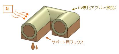 サポートワックスの加熱溶解