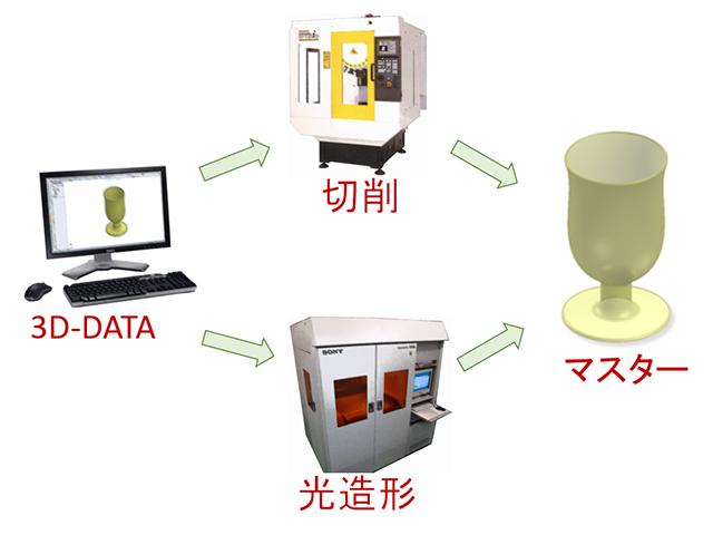 3Dデータからマスター製作