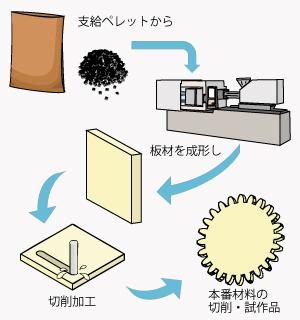 支給ペレットから板材を成形し切削します