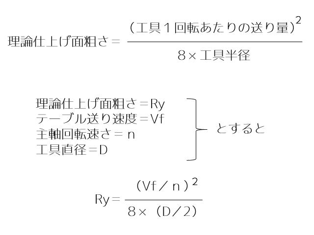 理論仕上げ面粗さの簡易計算式