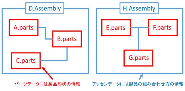 パーツファイルとアッセンファイル