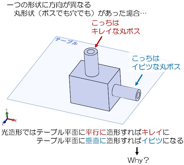 積層造形で丸形状(円筒・穴)が歪む理由