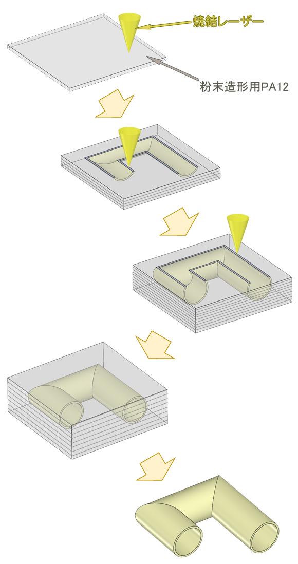 粉末造形の流れ