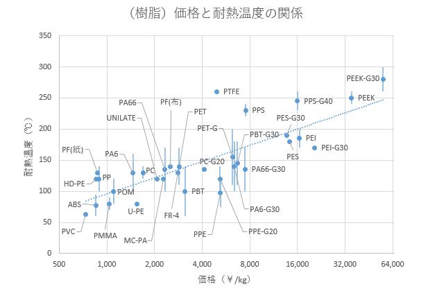 樹脂の価格と耐熱温度の関係